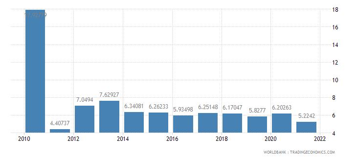 united kingdom grants and other revenue percent of revenue wb data