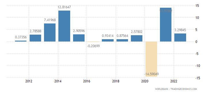 united kingdom gross capital formation annual percent growth wb data