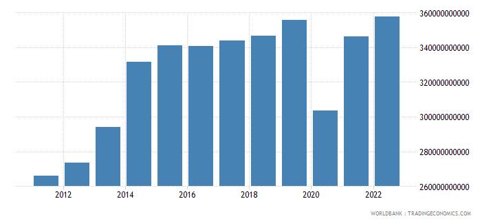 united kingdom gross capital formation constant lcu wb data
