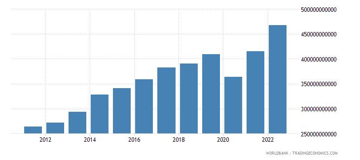 united kingdom gross capital formation current lcu wb data