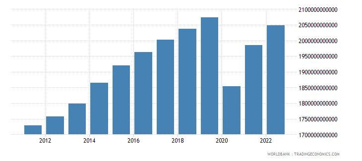 united kingdom gross domestic income constant lcu wb data