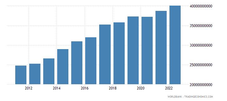 united kingdom gross domestic savings current lcu wb data
