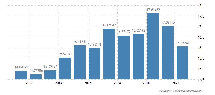 united kingdom gross domestic savings percent of gdp wb data