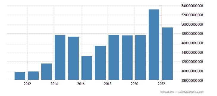 united kingdom gross domestic savings us dollar wb data