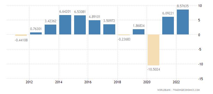 united kingdom gross fixed capital formation annual percent growth wb data