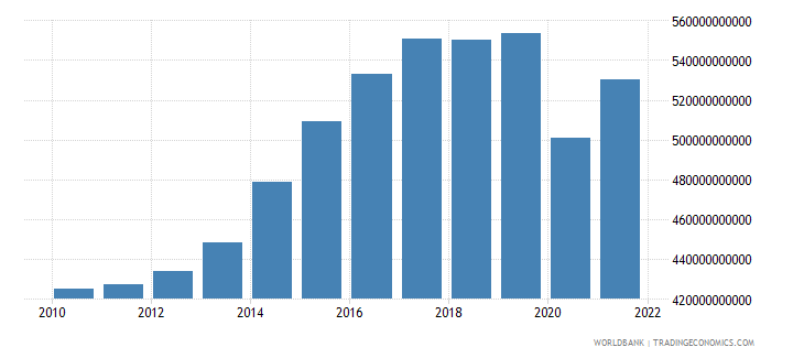 united kingdom gross fixed capital formation constant 2000 us dollar wb data