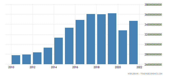 united kingdom gross fixed capital formation constant lcu wb data