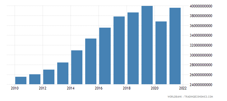 united kingdom gross fixed capital formation current lcu wb data