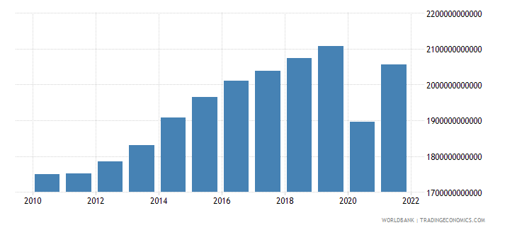 united kingdom gross national expenditure constant lcu wb data