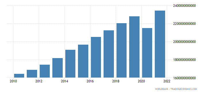 united kingdom gross national expenditure current lcu wb data