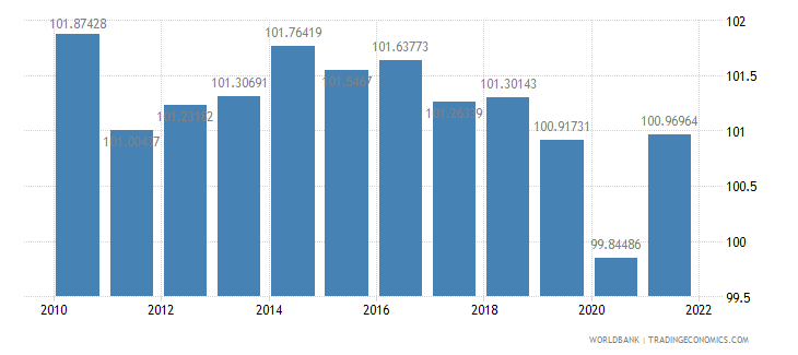 united kingdom gross national expenditure percent of gdp wb data