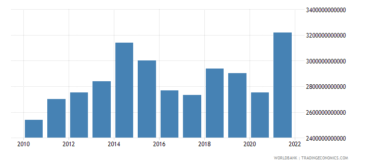 united kingdom gross national expenditure us dollar wb data