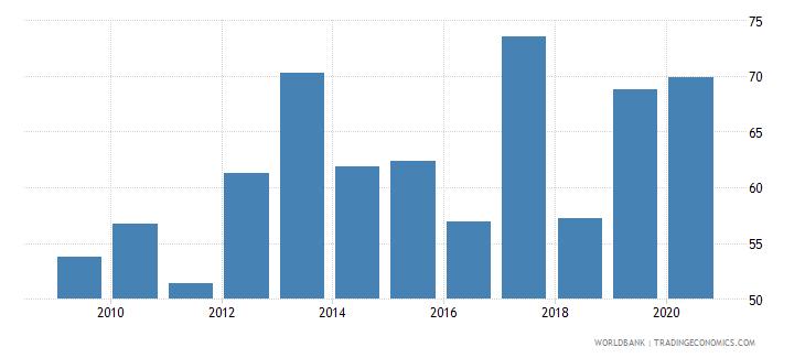 united kingdom gross portfolio equity liabilities to gdp percent wb data