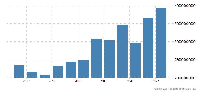 united kingdom gross savings current lcu wb data