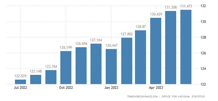 United Kingdom Harmonised Consumer Prices