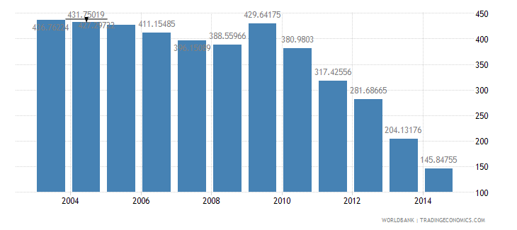 united kingdom health expenditure total percent of gdp wb data