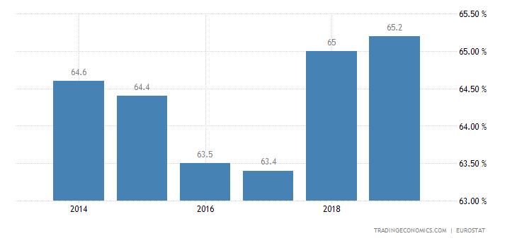 United Kingdom Home Ownership Rate