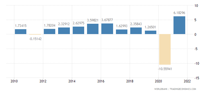 united kingdom household final consumption expenditure annual percent growth wb data
