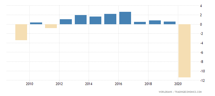 united kingdom household final consumption expenditure per capita growth annual percent wb data