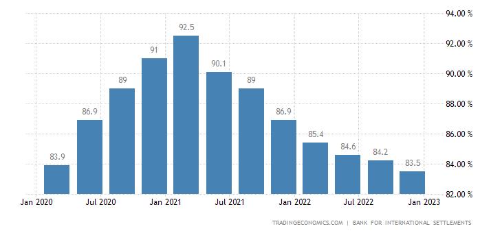 United Kingdom Households Debt To GDP