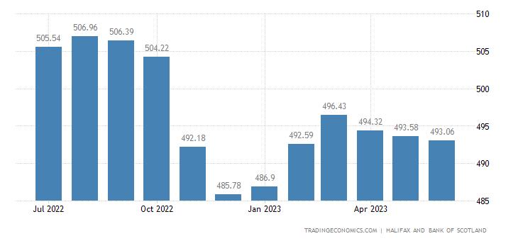 United Kingdom House Price Index | 2019 | Data | Chart