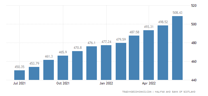 United Kingdom House Price Index