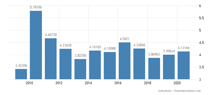 united kingdom ict goods exports percent of total goods exports wb data