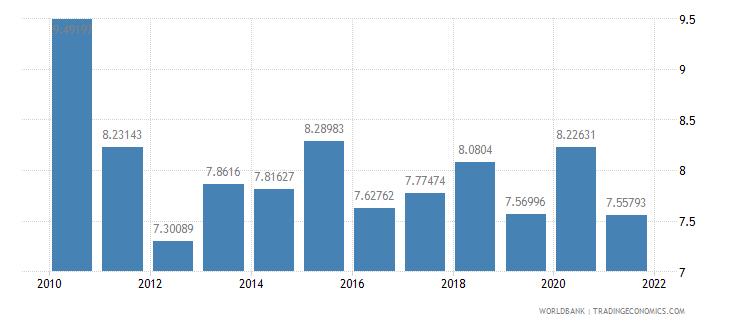 united kingdom ict goods imports percent total goods imports wb data