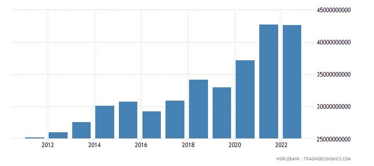 united kingdom ict service exports bop us dollar wb data