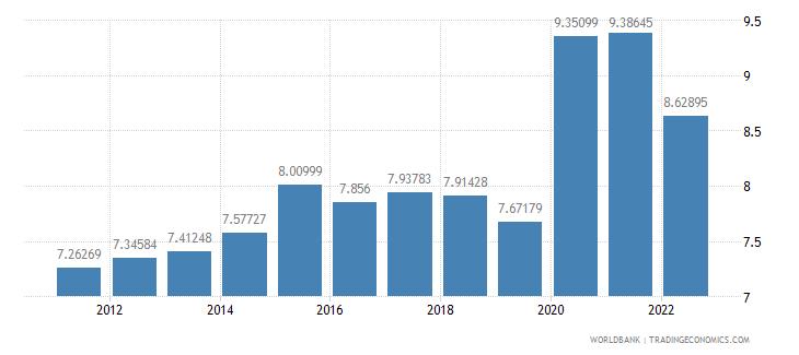 united kingdom ict service exports percent of service exports bop wb data
