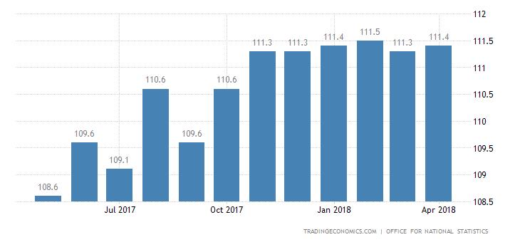 United Kingdom Import Prices