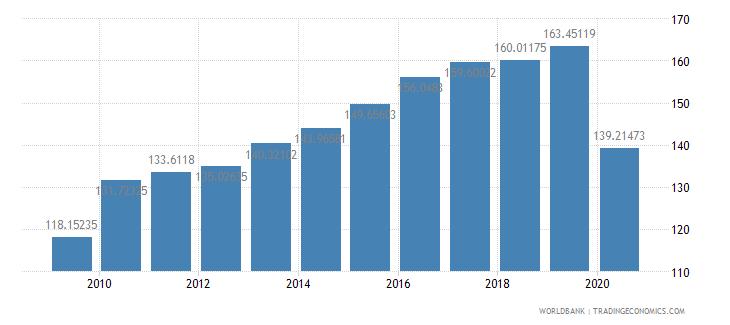 united kingdom import volume index 2000  100 wb data