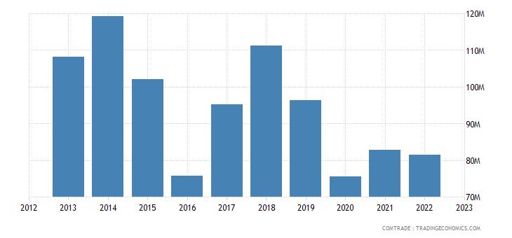 united kingdom imports germany aluminum bars rods profiles