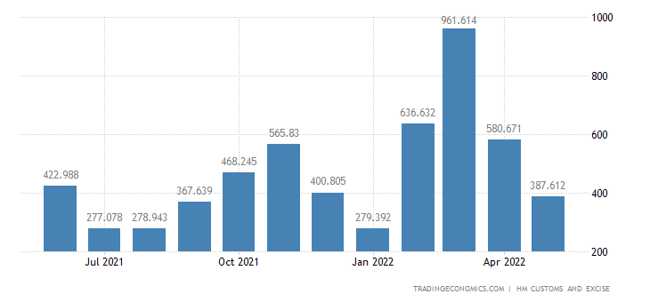 United Kingdom Imports of Aircraft Spacecraft & Related Parts