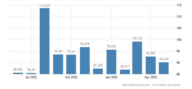 United Kingdom Imports of Albuminous Substances, Starches, Glues