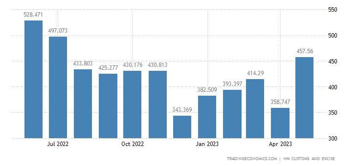 United Kingdom Imports of Aluminium & Related Articles