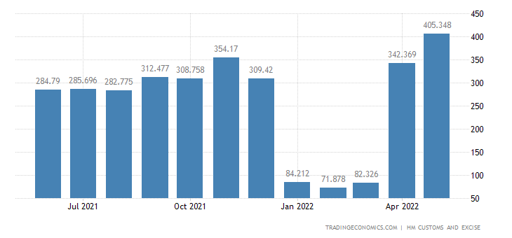 United Kingdom Imports of Cereals, Flour, Starch & Milk Products