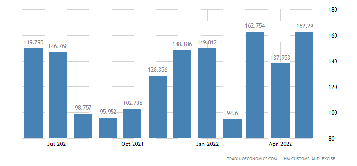 United Kingdom Imports of Cereals