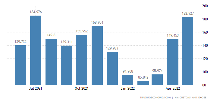 United Kingdom Imports of Copper & Related Articles