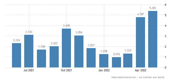 United Kingdom Imports of Cork & Related Articles