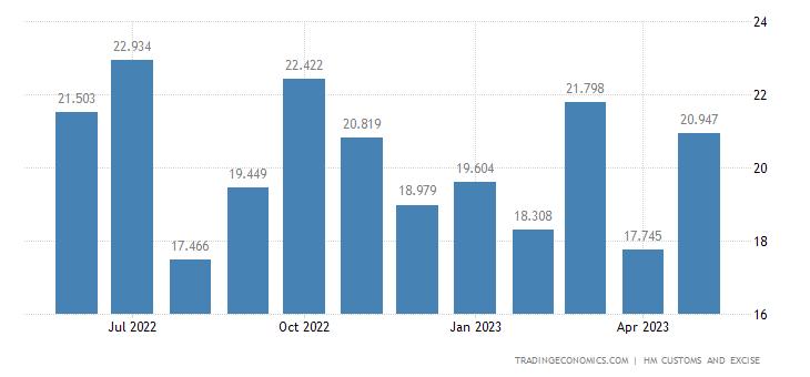 United Kingdom Imports of Cotton