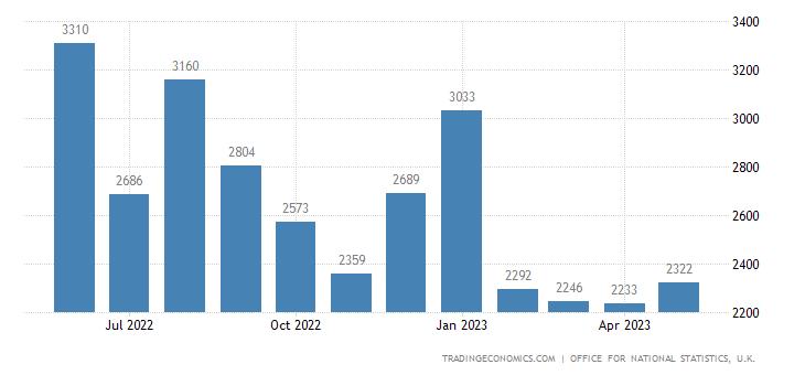 United Kingdom Imports of Crude Oil