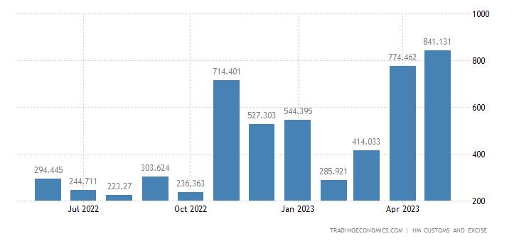 United Kingdom Imports of Extra EU - Aircraft, Spacecraft & Rela