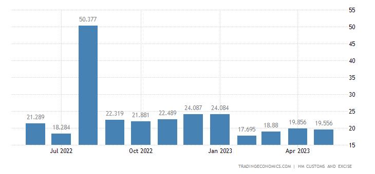 United Kingdom Imports of Extra EU - Albuminous Substances, Star