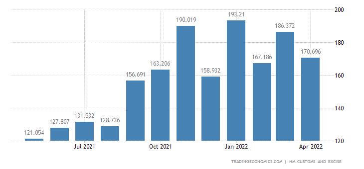United Kingdom Imports of Extra EU - Aluminium & Related Articles