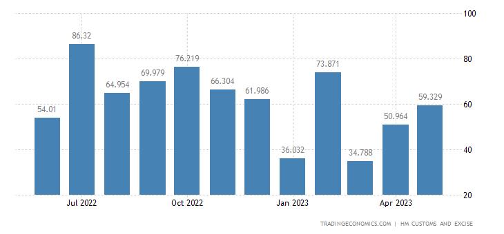 United Kingdom Imports of Extra EU - Animal Or Veg. Fats & Oils