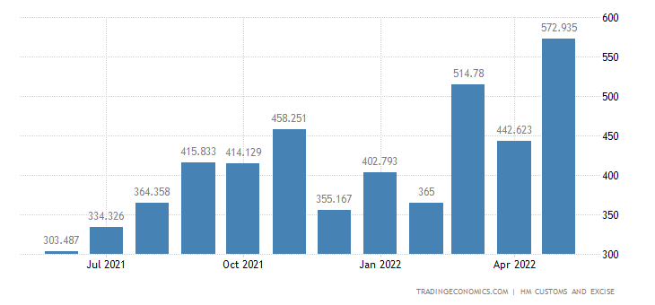 United Kingdom Imports of Extra EU - Apparel & Clothing, Not Kni
