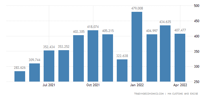 United Kingdom Imports of Extra EU - Articles of Iron & Steel