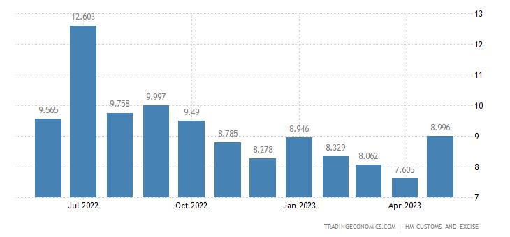 United Kingdom Imports of Extra EU - Cotton