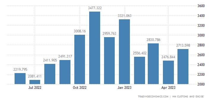 United Kingdom Imports of Extra EU - Electrical Mach. & Equipmen